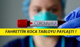 6 Mayıs Korona Virüs Tablosu